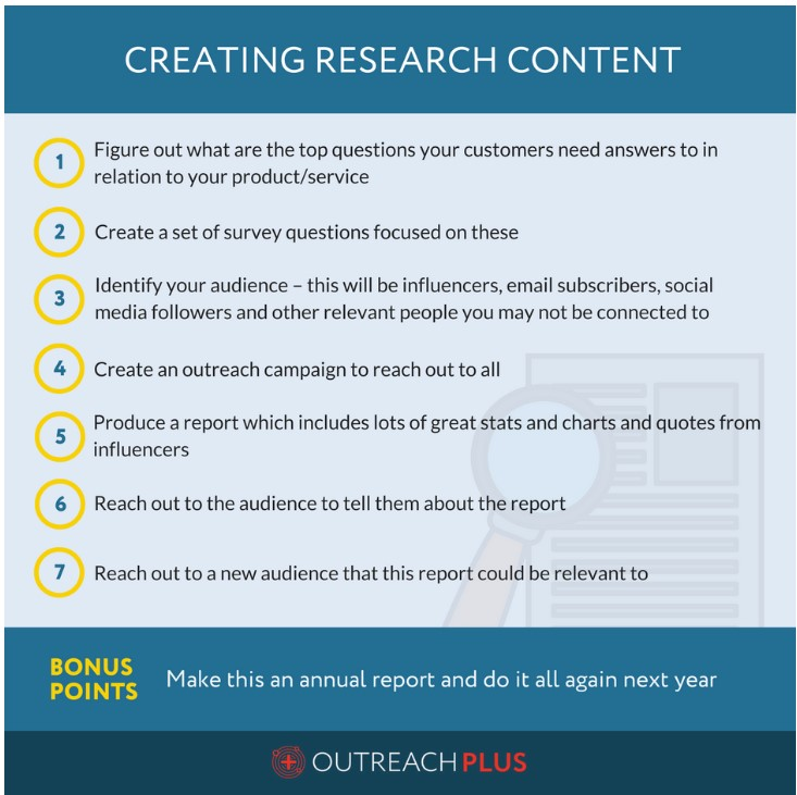 OutreachPlus - Creating Research Content
