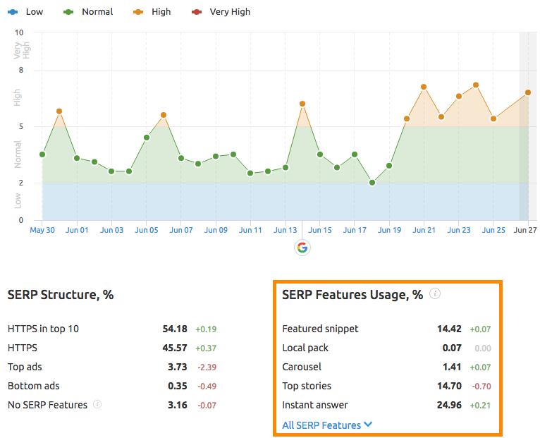Uso delle SERP feature nelle pagine dei risultati di ricerca