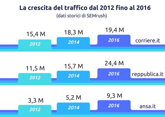 La crescita del traffico dei siti di notizie italiani