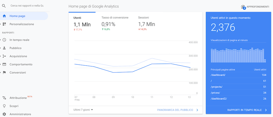 panoramica google analytics