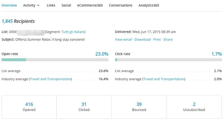 Report: Valutazione dell'efficacia di una newsletter