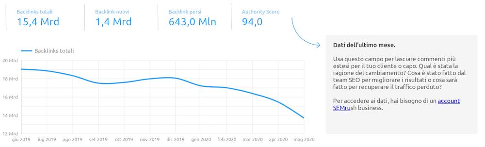 report backlink su google data studio