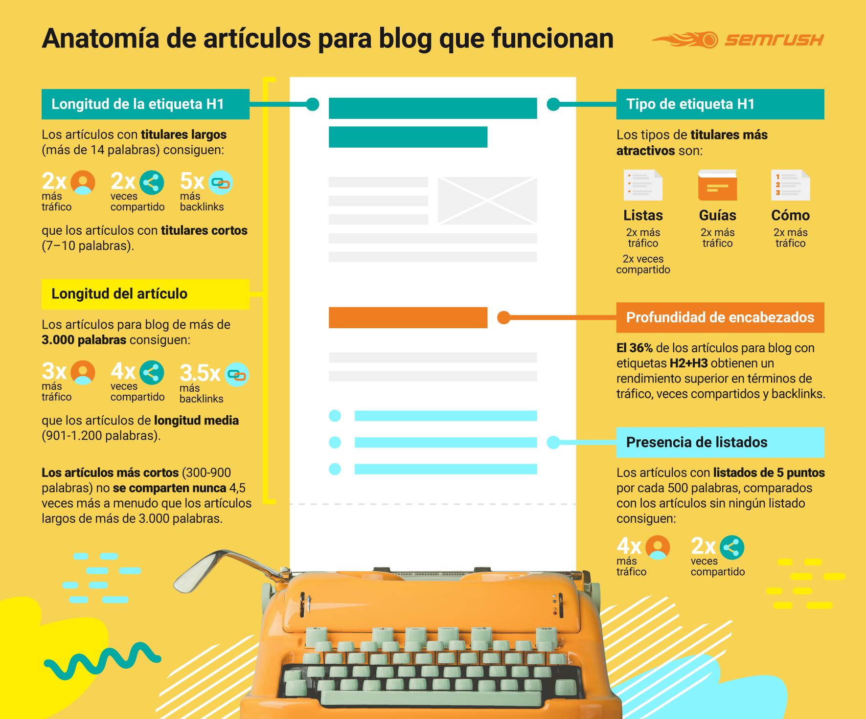 Anatomía de artículos para blog - Infografía