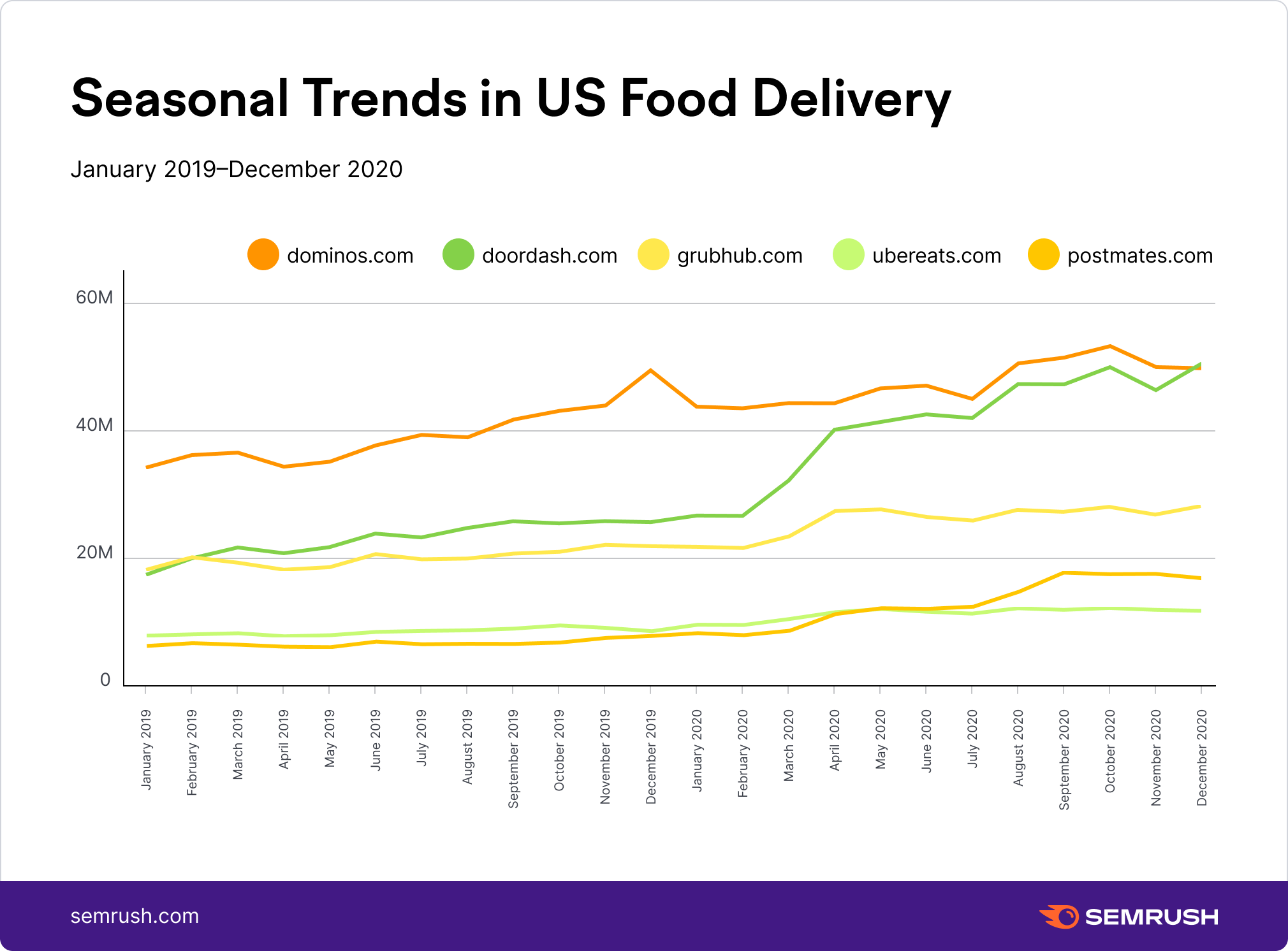 Competitor Insights - Seasonal Trends