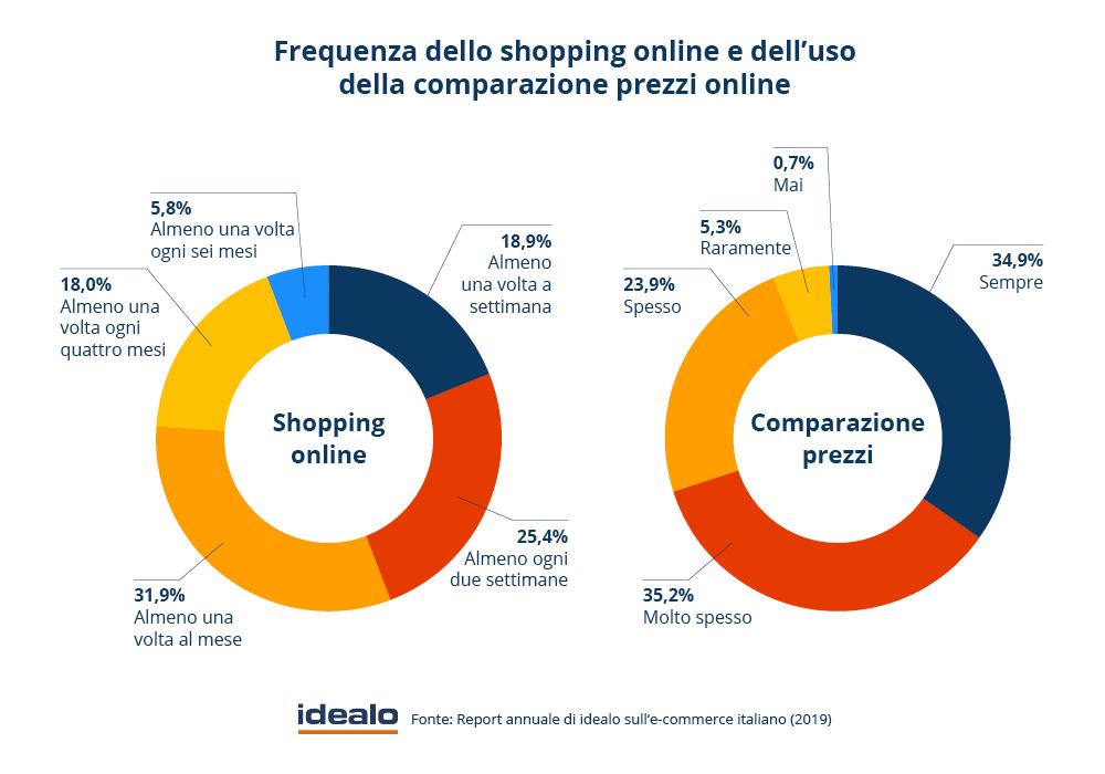 Come organizzare un anno di vendite del tuo e-commerce. Immagine 1