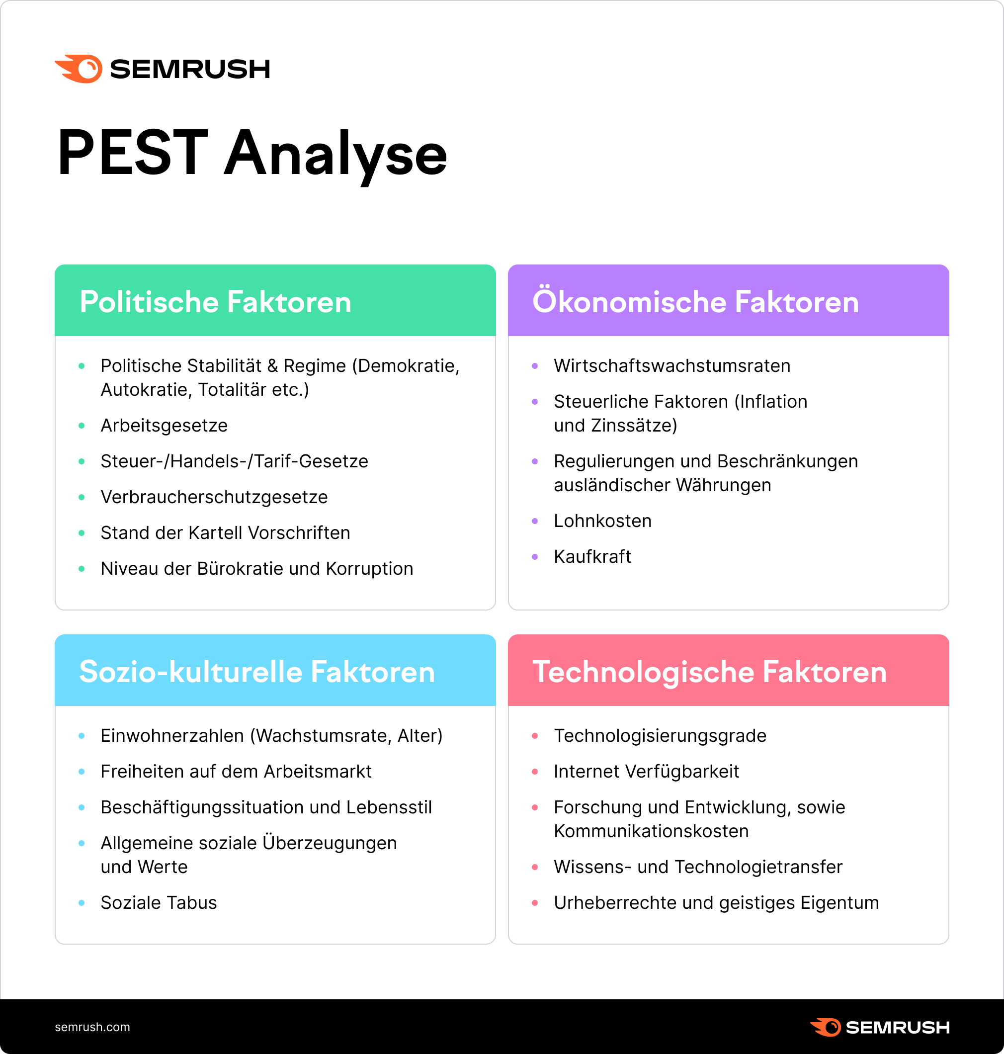 PEST Analyse