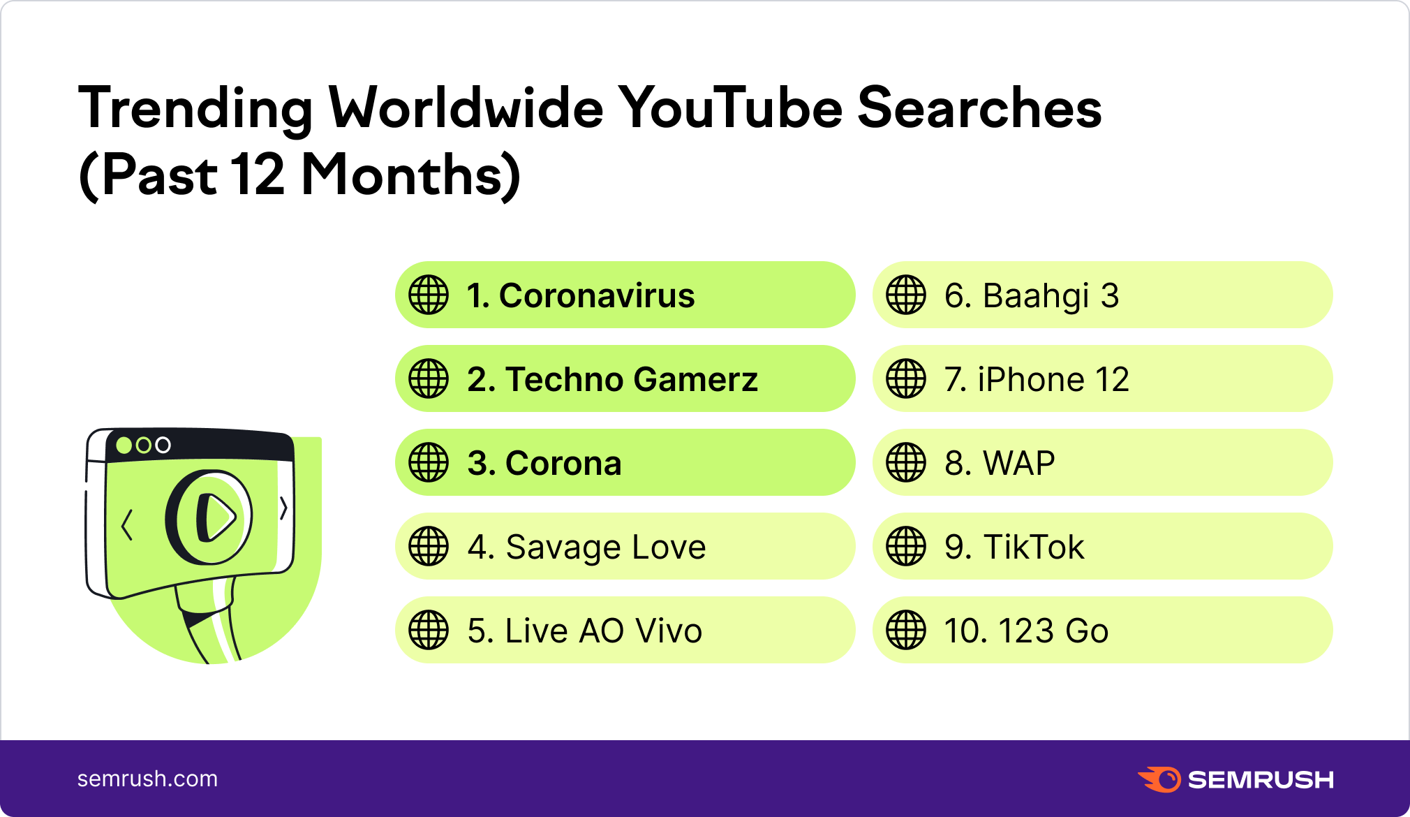 trending worldwide youtube searches past 12 months