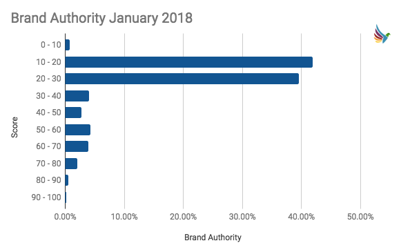 Brand Authority Score Distribution January 2018
