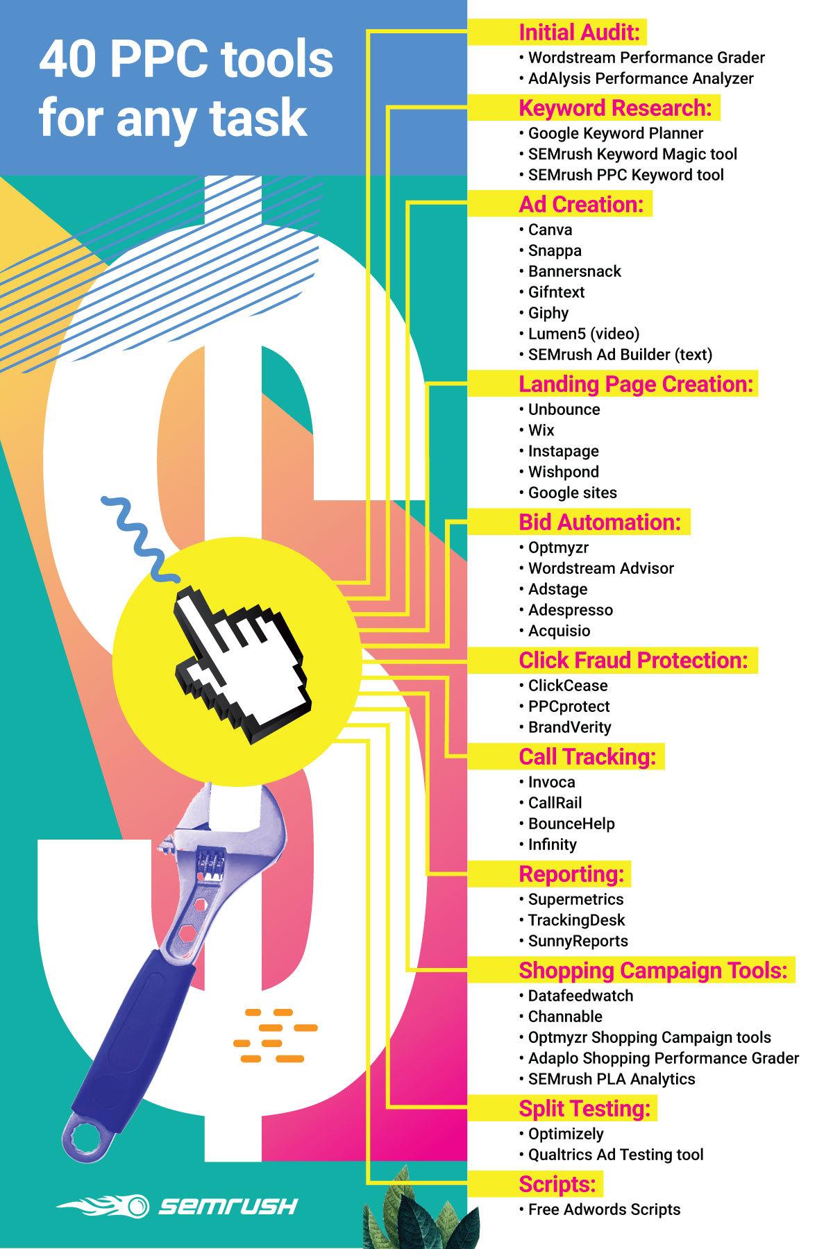 PPC tools infographic