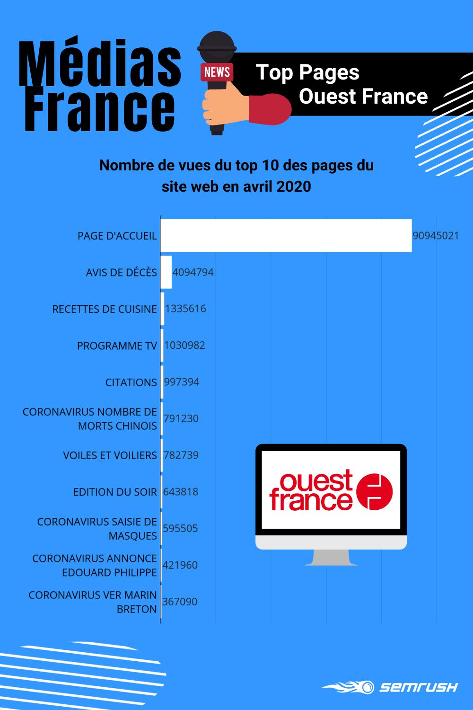 Médias numériques français : top pages Ouest-France