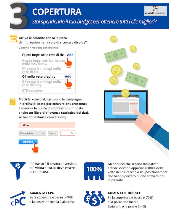 Budget e clic: migliora la copertura del tuo account AdWords