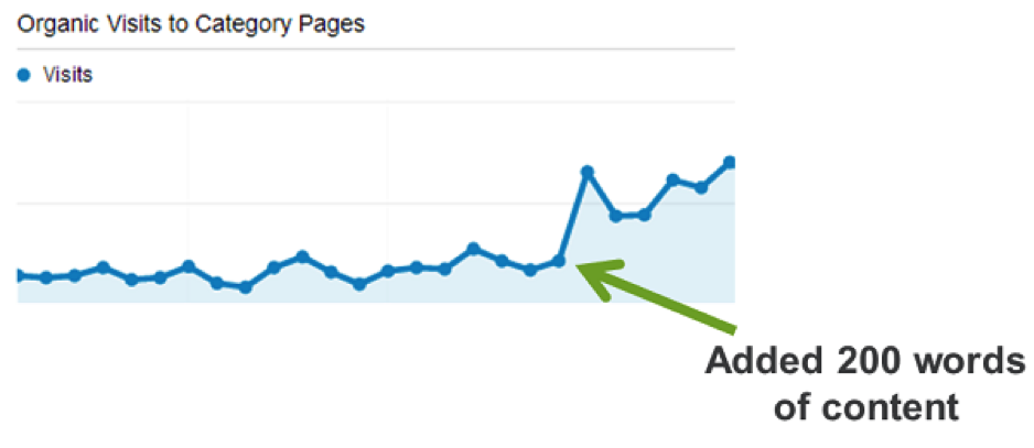 organic-visits-category-pages
