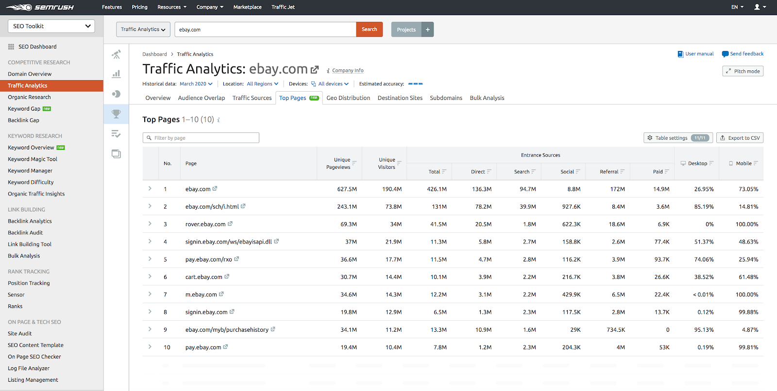 Data example from the Traffic Analytics tool