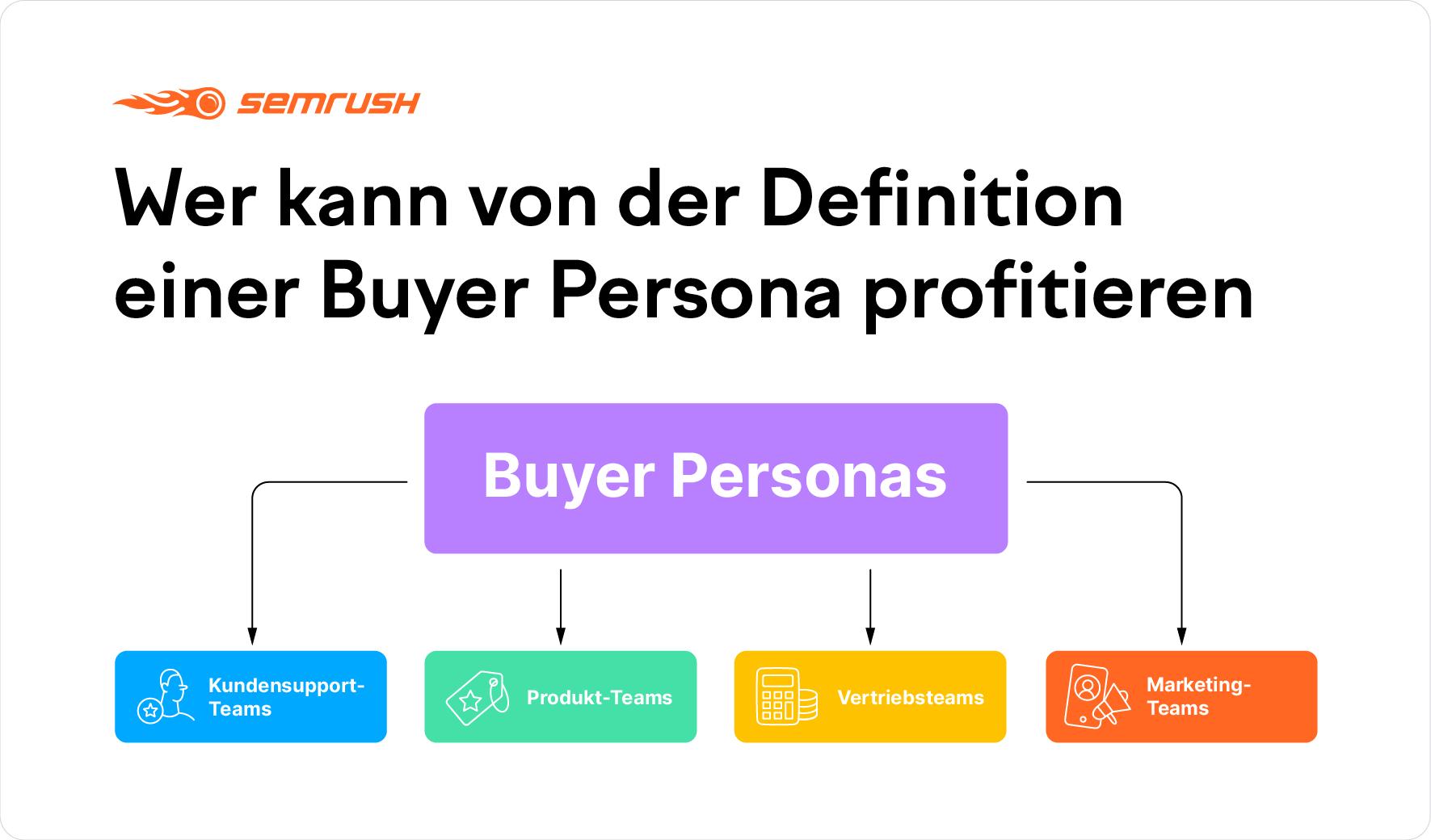 Wer kann von der Definition einer Buyer Persona profitieren