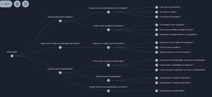 come scoprire gli intenti degli utenti per la ricerca vocale