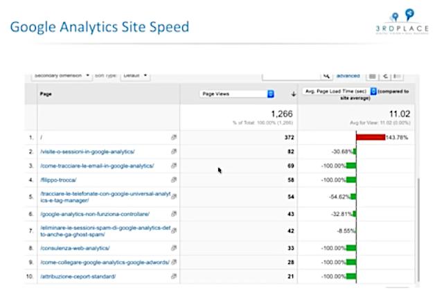 Formazione online: Webstudy Marathon su Analytics, sessione con F. Trocca