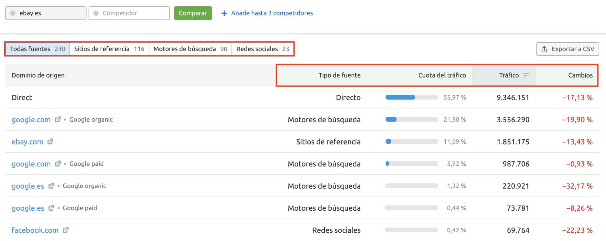 Actualizaciones top de SEMrush - Análisis de tráfico