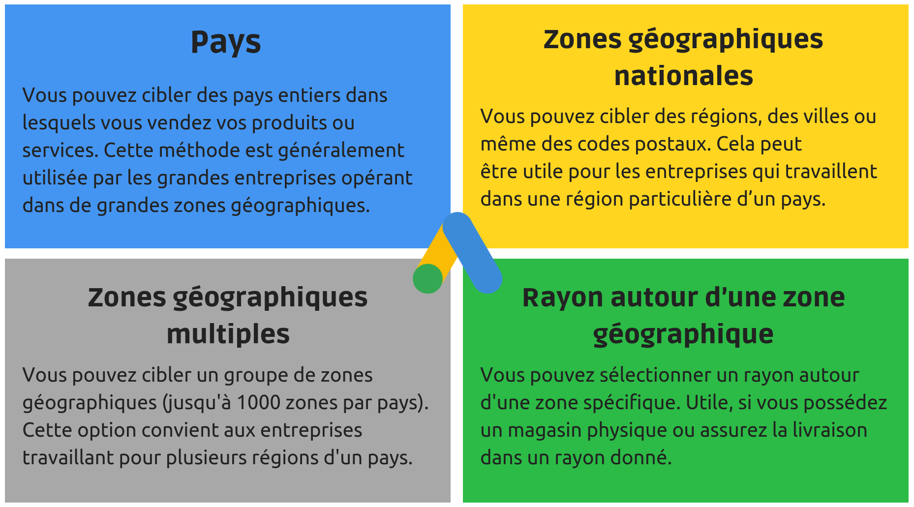 ciblage-geographique-google-ads-1.png