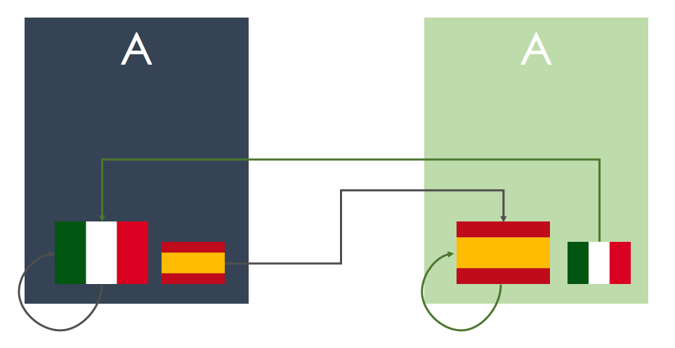 Funzionamento dell'attributo HrefLang