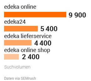 Studie: Deutsche Supermärkte in der Online-Welt. Bild 10
