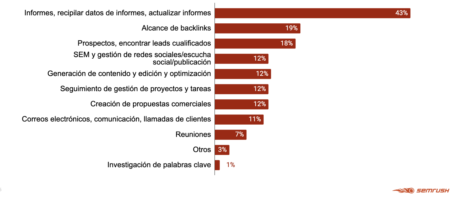 Informes de marketing - Principales tareas a automatizar