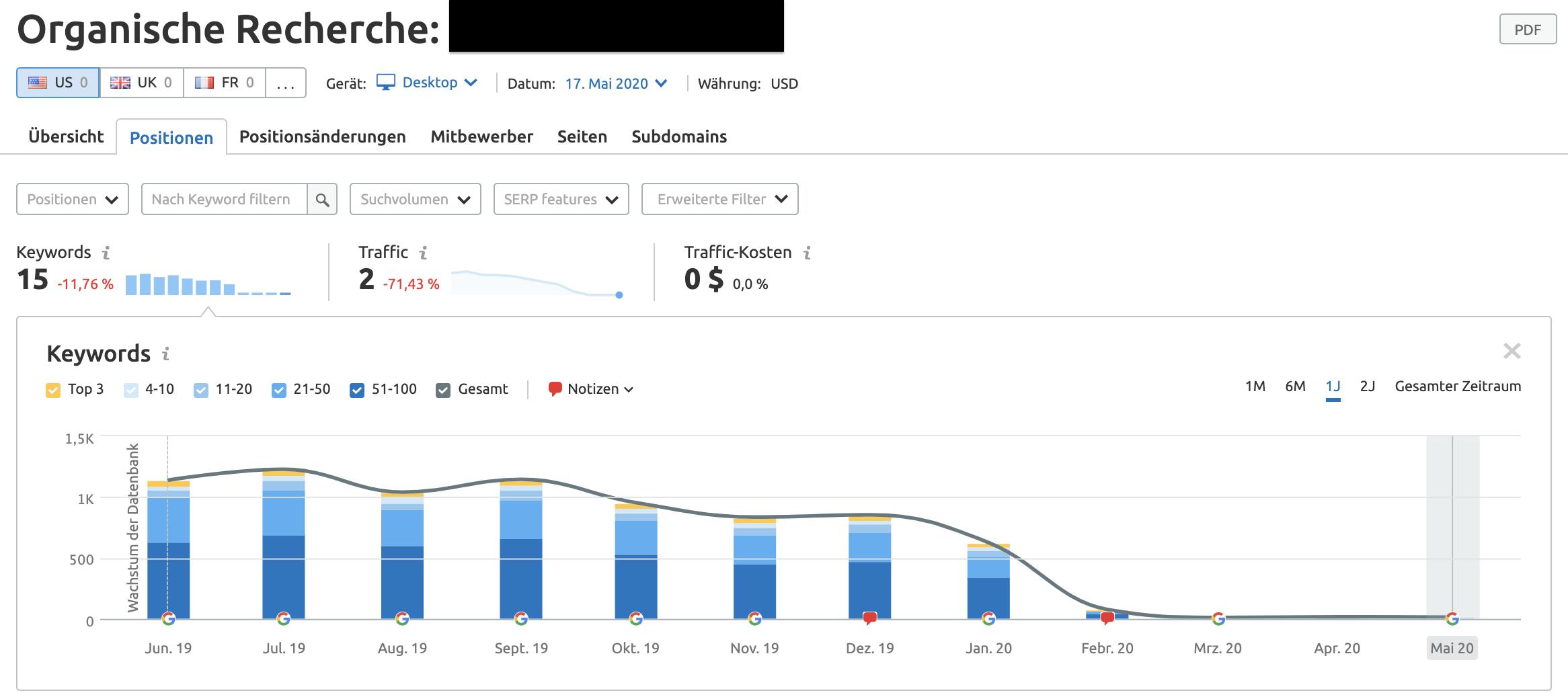 Organische Recherche: Keyword-Rankings einer abgestraften Website im Zeitverlauf