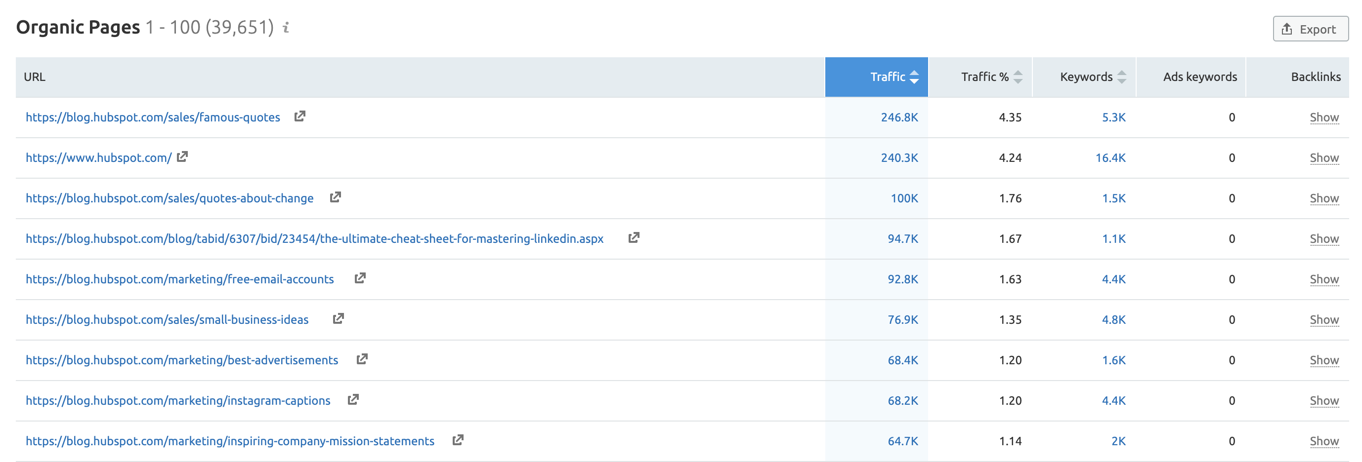 Organic Research Tool top traffic reports