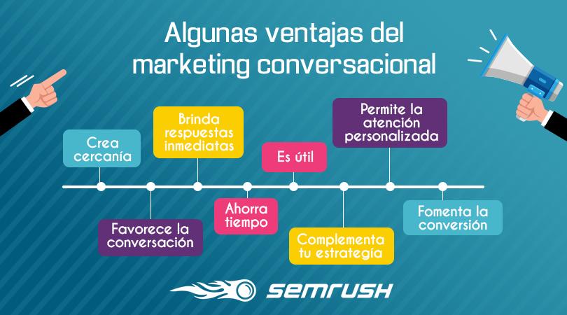 Algunas ventajas del marketing conversacional