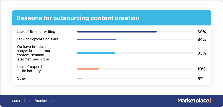 reasons for outsourcing content