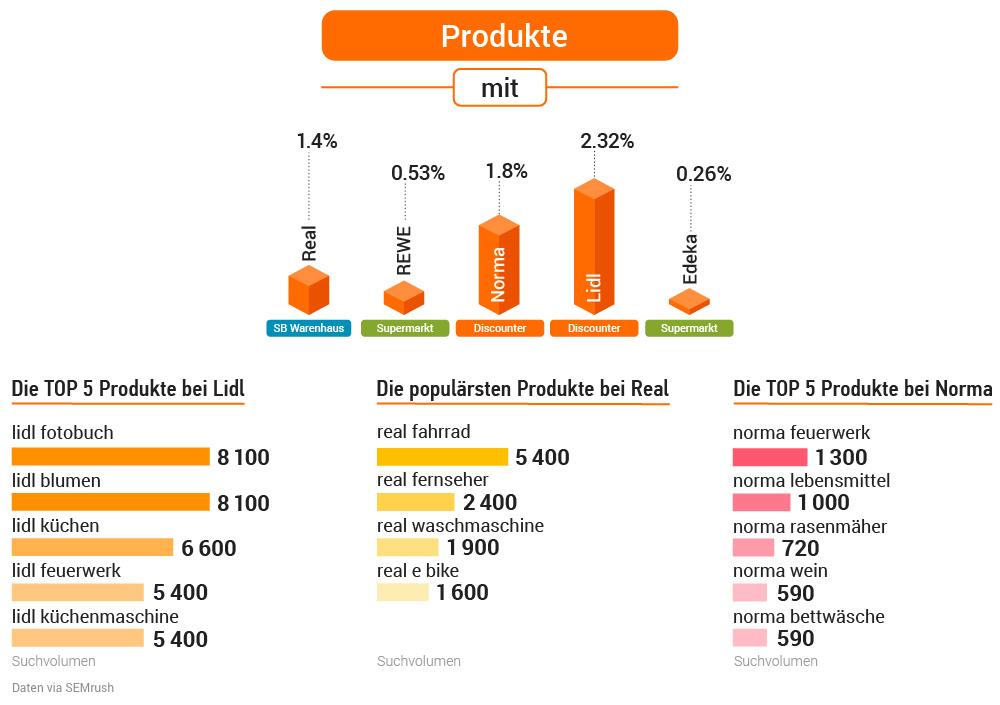 Studie: Deutsche Supermärkte in der Online-Welt. Bild 17