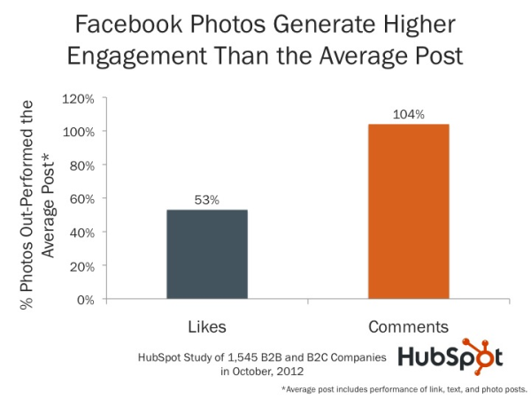 How Images Affect Facebook Posts