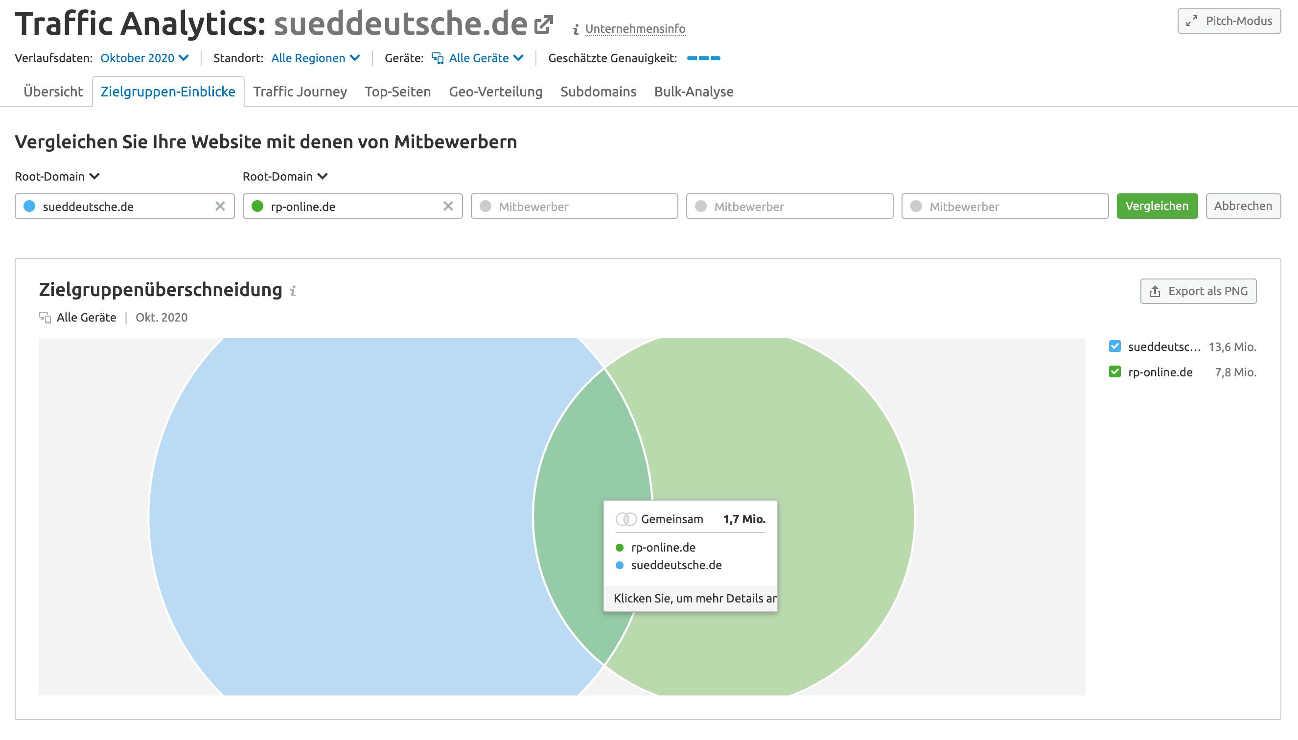 SEMrush Bericht Zielgruppen-Überschneidungen