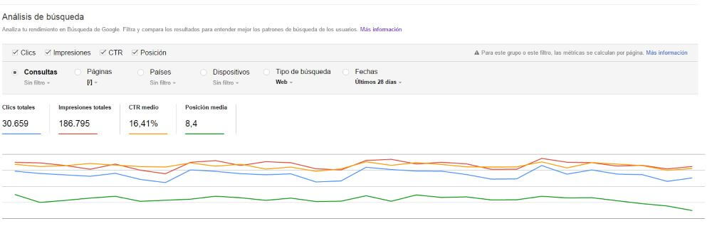 Datos completos con Search Console