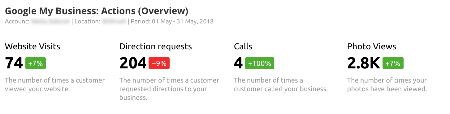 Google My Business Overview in SEMrush My Reports