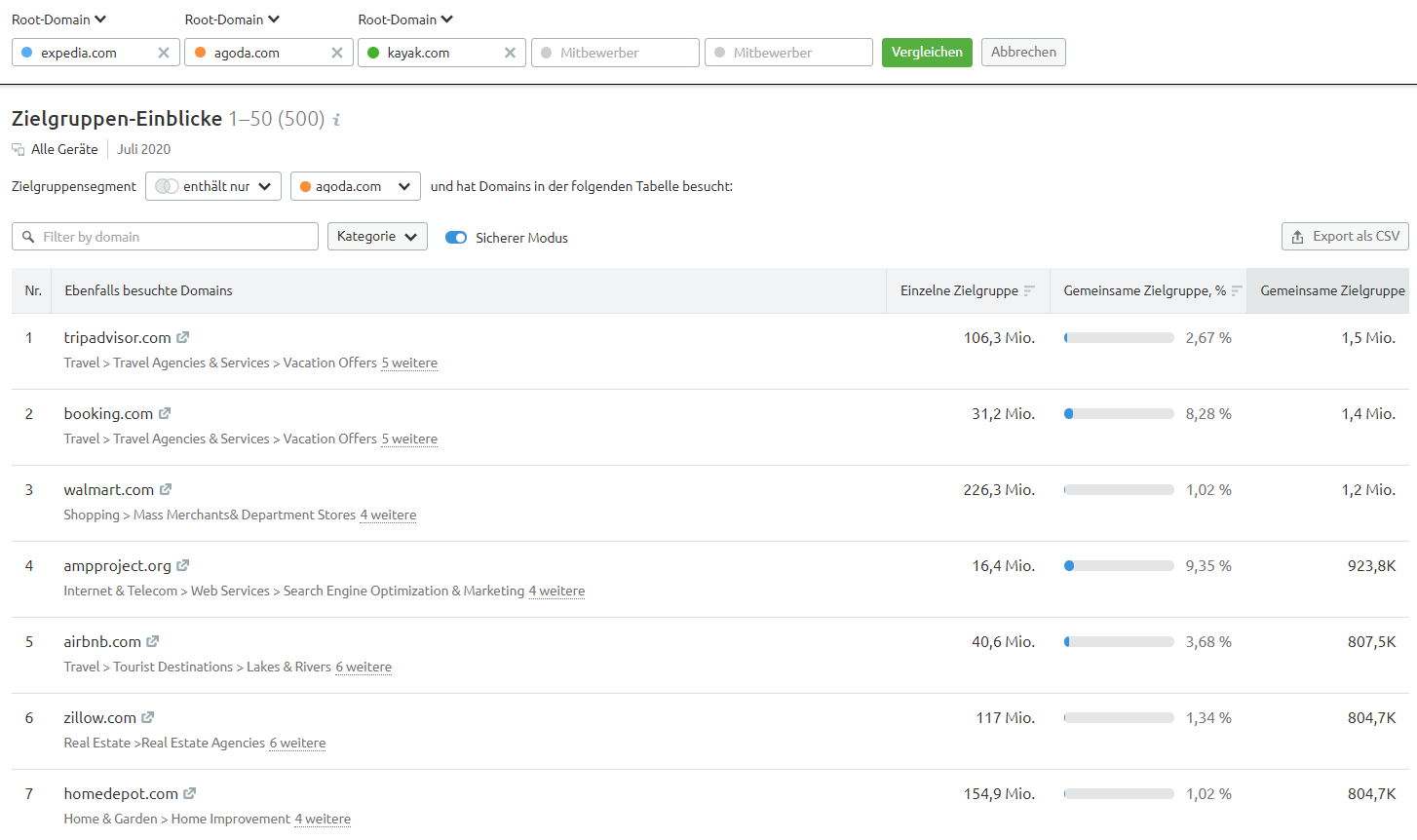 Zielgruppen-Einblicke: Diese Domains besuchen die Zielgruppen von Agoda