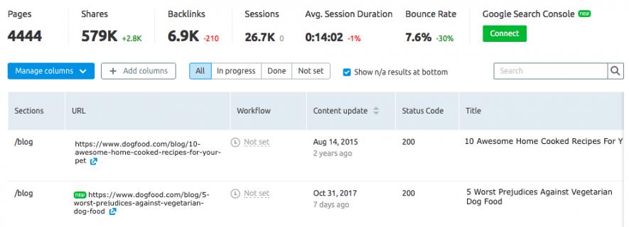 Strumenti utili per i blogger: Content audit tool di SEMrush