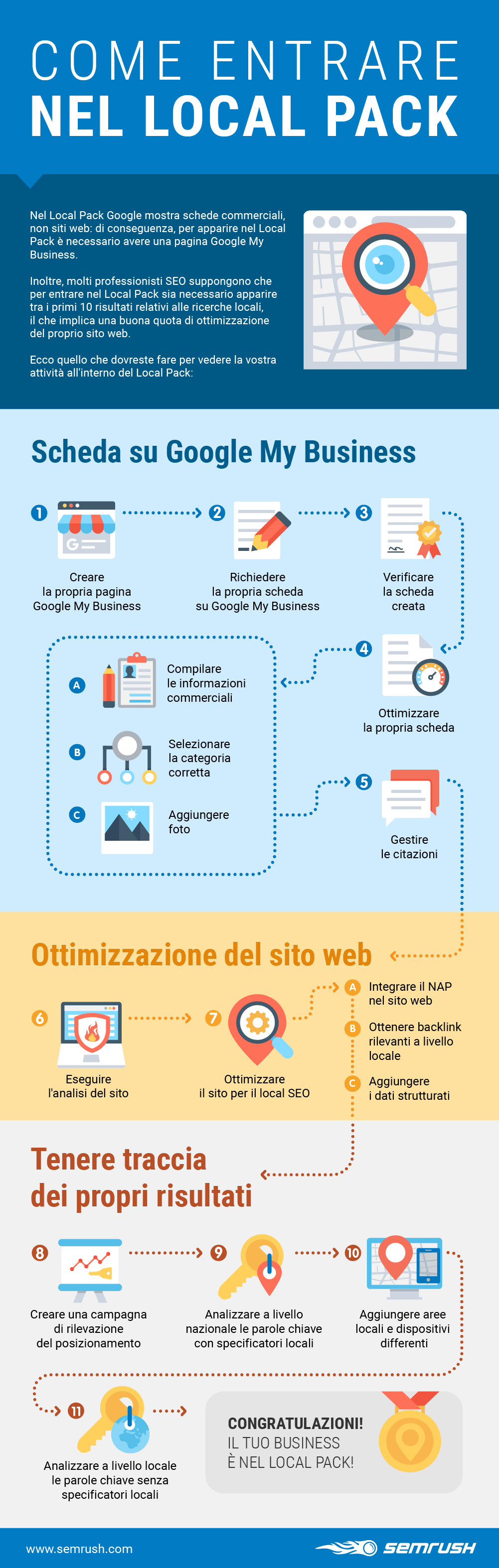Come entrare nel Local pack: Infografica