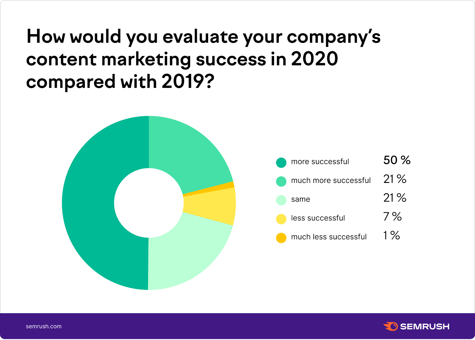 How would you evaluate your company's content marketing success?