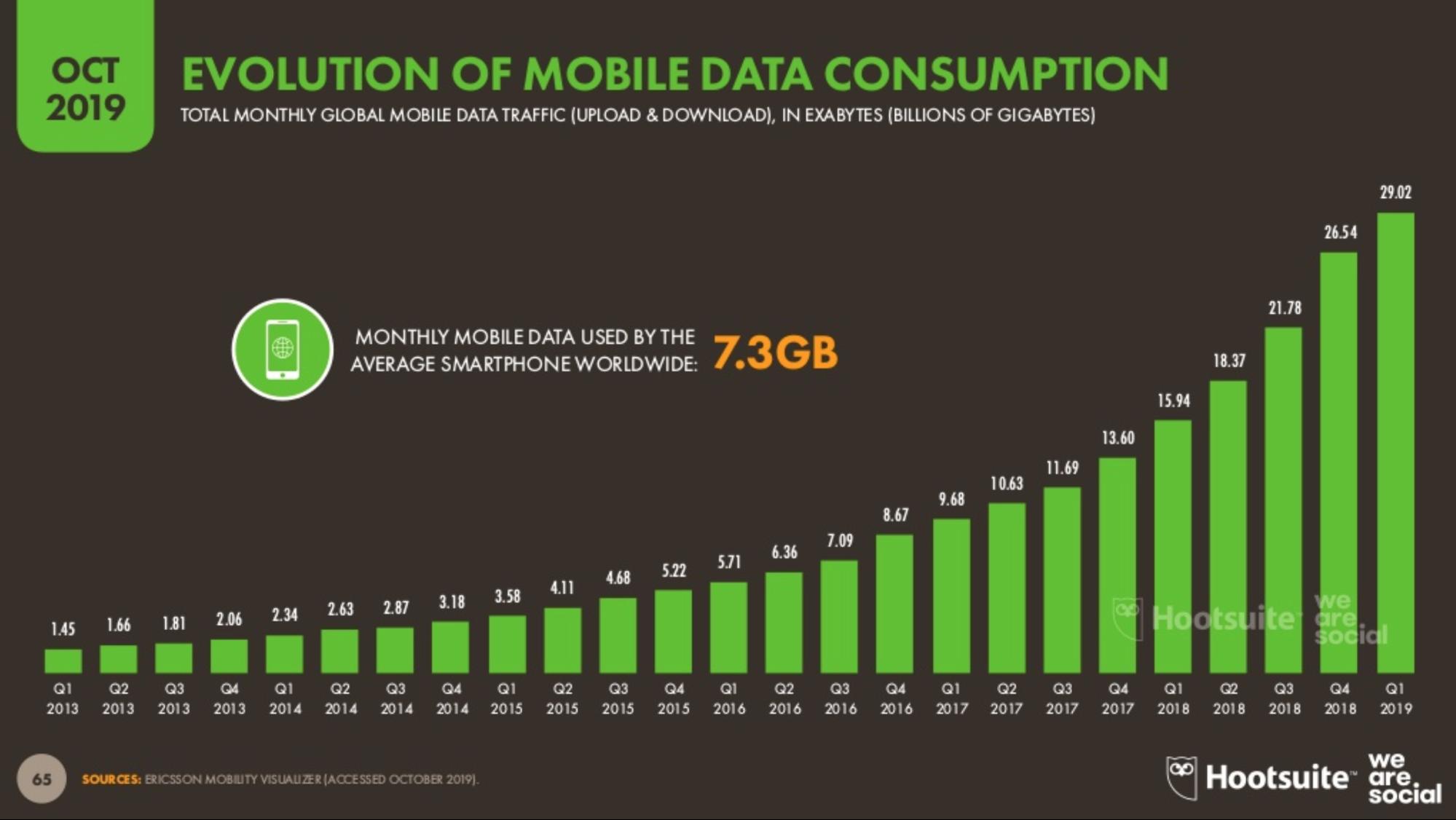 Consommation de datas dans le monde