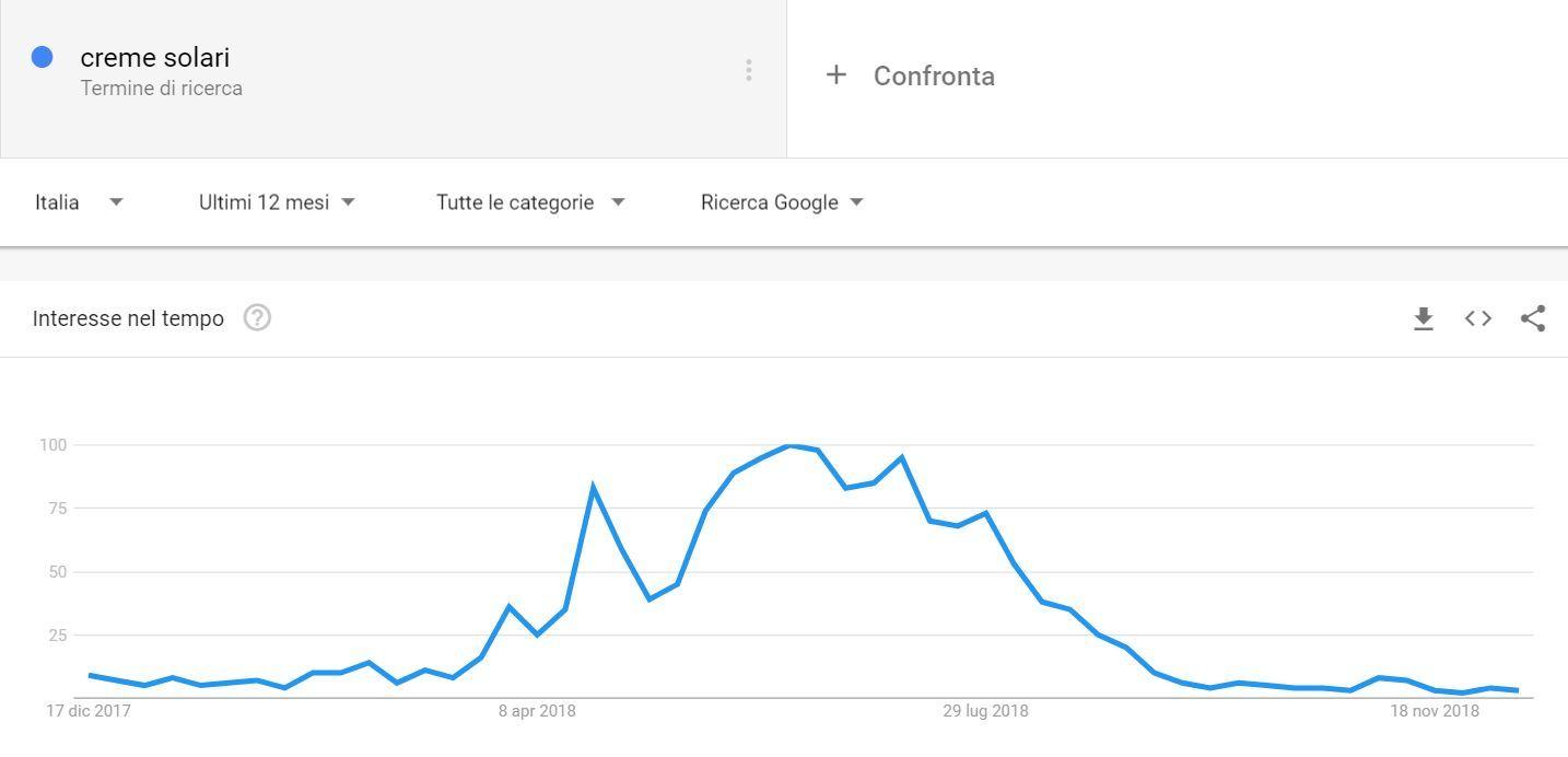 Google Trends per verificare l'andamento stagionale del traffico