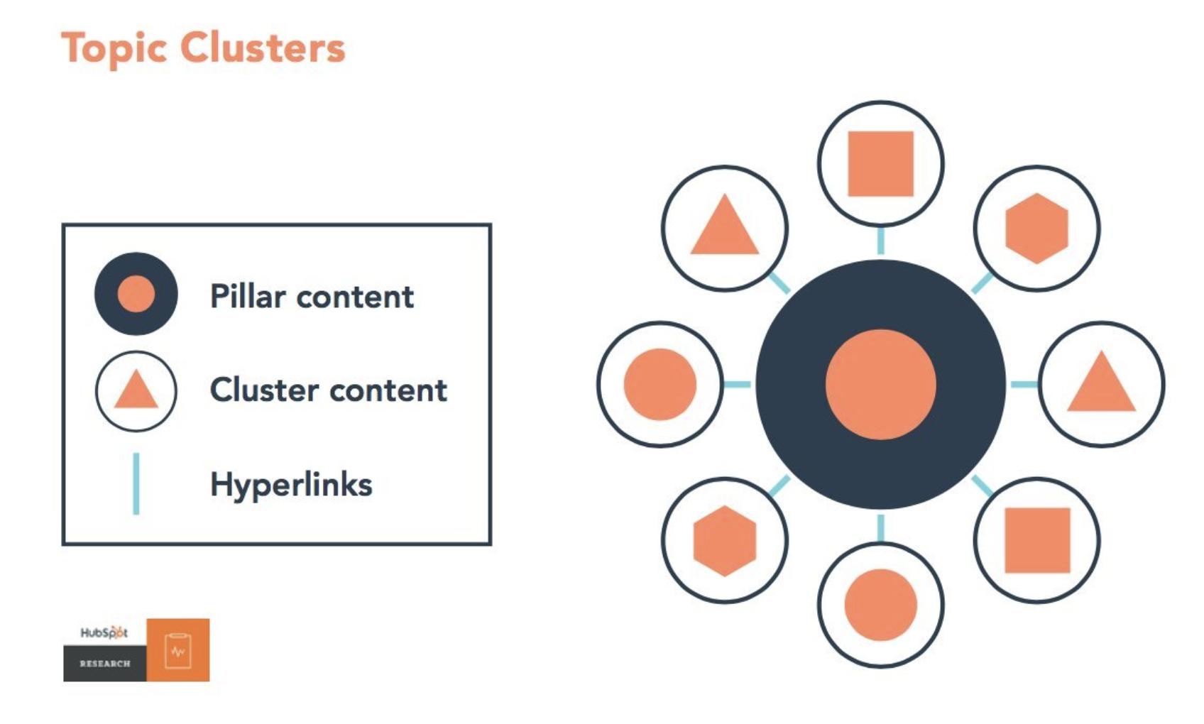 Links Internos: O que são e como criar uma estratégia que traz resultados. Imagem 33