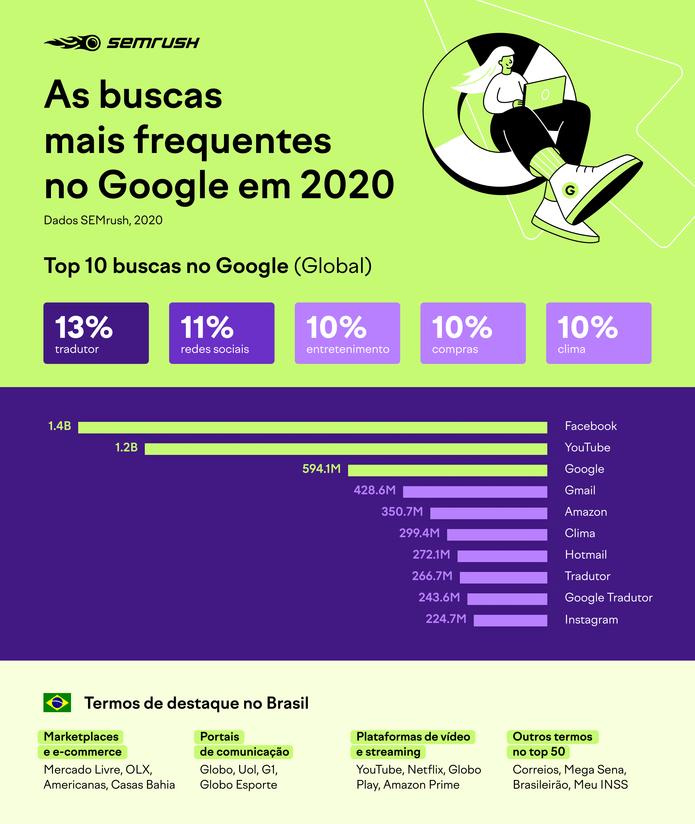 Pesquisas no Google em 2020