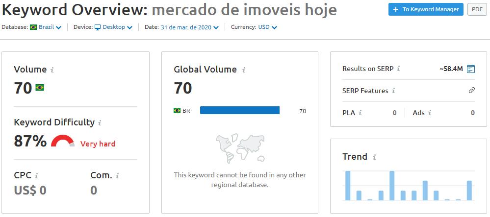 Gráfico tendência de busca setor imobiliário na crise coronavírus