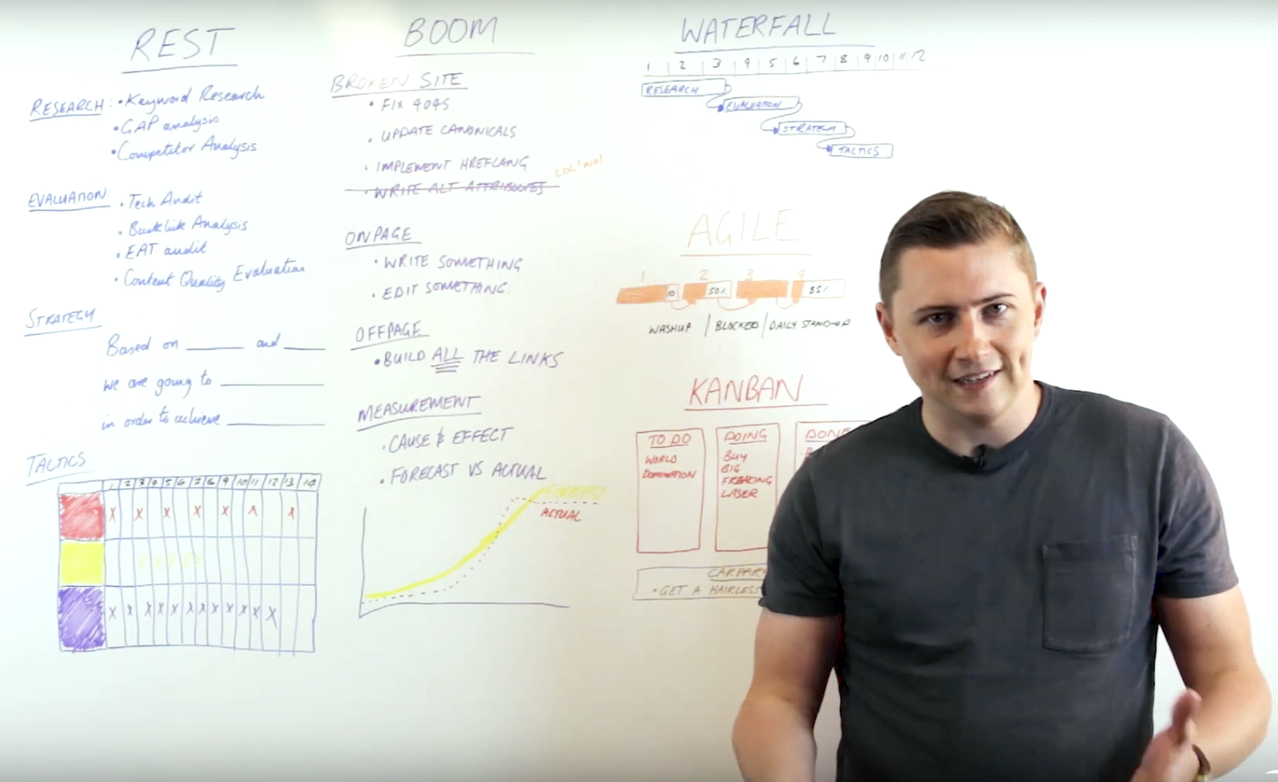 Weekly Wisdom with Ross Tavendale: Project Management in SEO . Image 0
