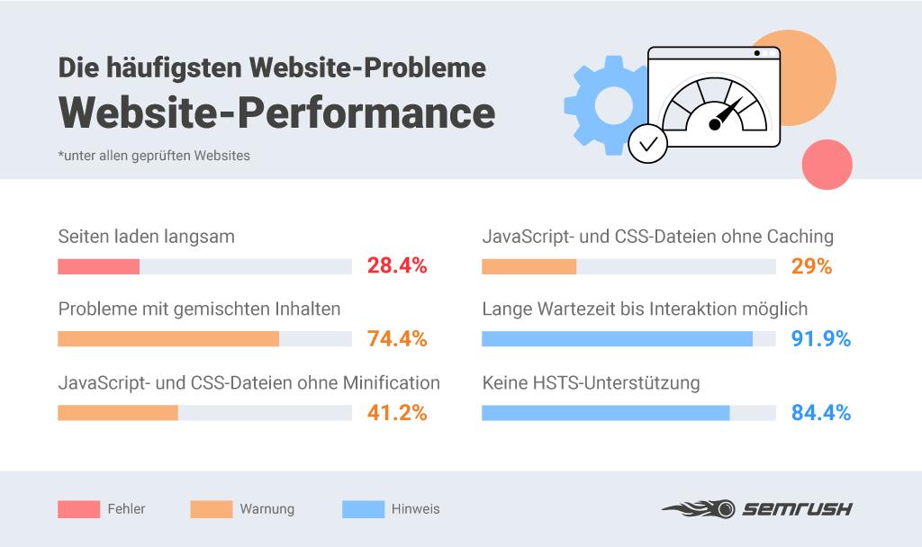 SEO-Fehler bei der Website-Performance