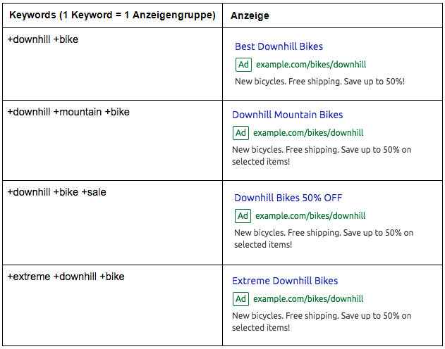 Keywords für Anzeigen