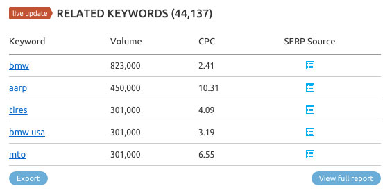 Keyword research with SEMrush. Image 6