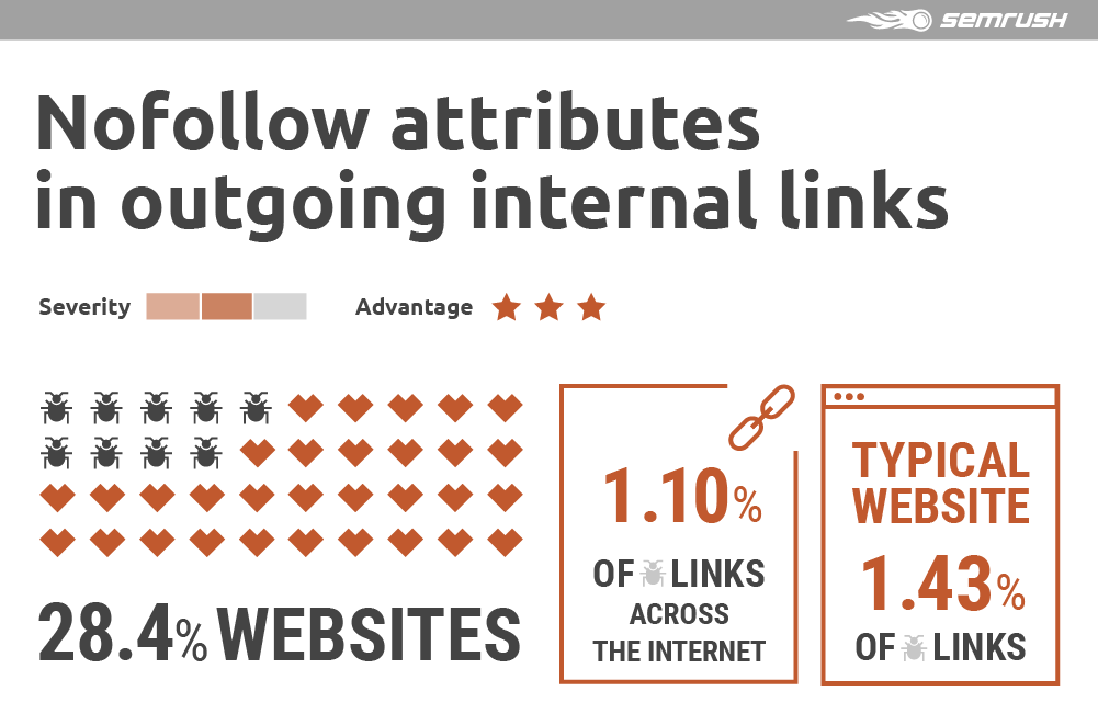 Nofollow attributes in outgoing internal links