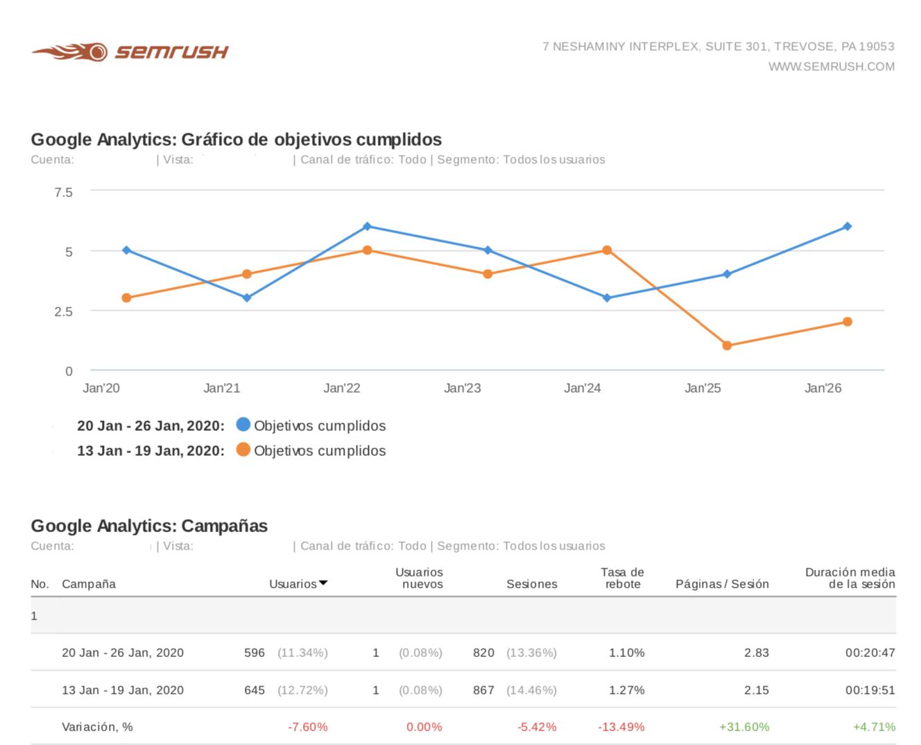 Informes de marketing - Gráficos de objetivos de Google Analytics