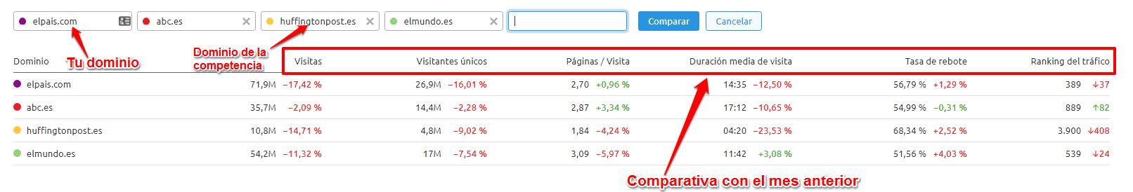 Analizar a los competidores - Traffic Analytics
